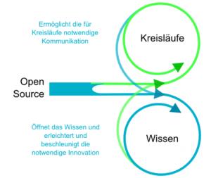 OWi-WissenStoffkreislaufbild-421